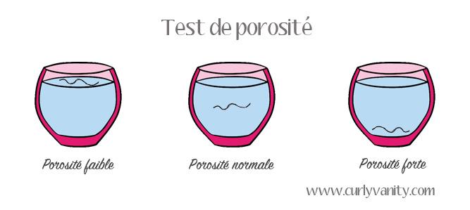test porosité